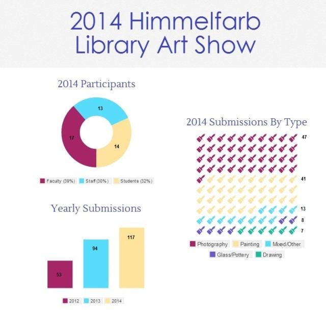 2014 Himmelfarb Library Art Show